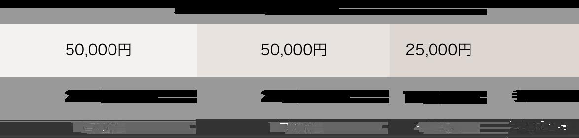 payment3 ココナラ使い方収益化