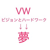 VW(目標と努力)